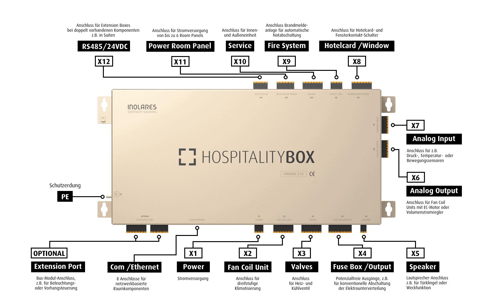 Inolares Hospitality Box Technische Daten Verbindungen Connectoren unterstütze Anschlüsse